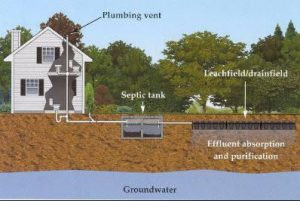 Septic Inspection Abilene TX